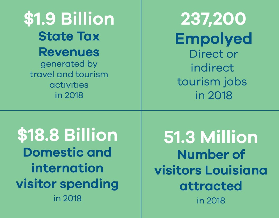 Louisiana Travel Stats 2017